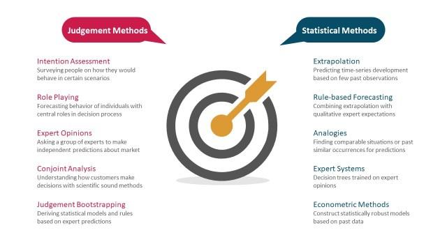 万博manxbet目前正在使用的营销预测方法