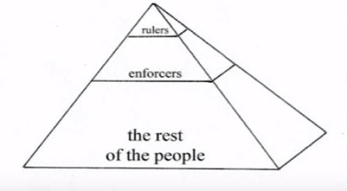 上:统治者 中:执行者 下:群众