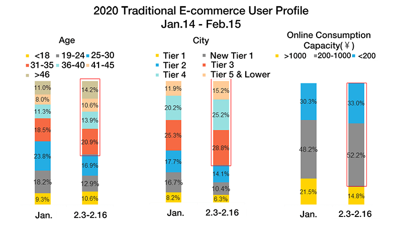 2020 China ecommerce shopper profile