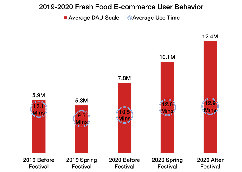 2020 fresh food ecommerce china