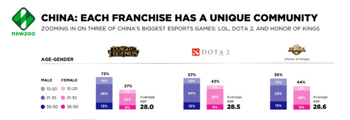 Chinese gamer demographics