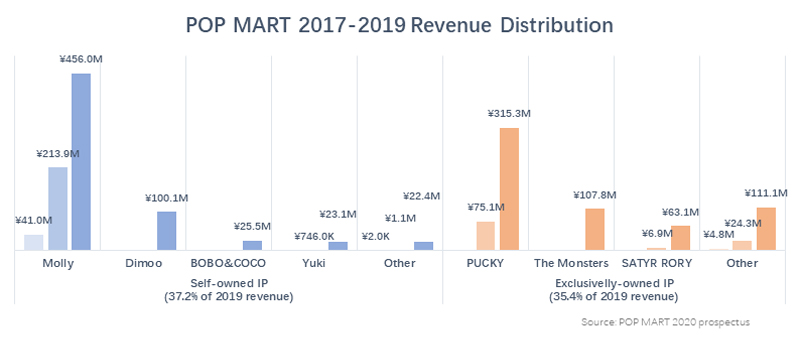 POPMART 2017-2019 Revenue Distribution