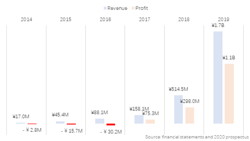 Revenue & Profit for POPMART 2014-2019