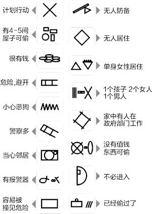17 Secret Codes & Symbols Used By Chinese Thieves