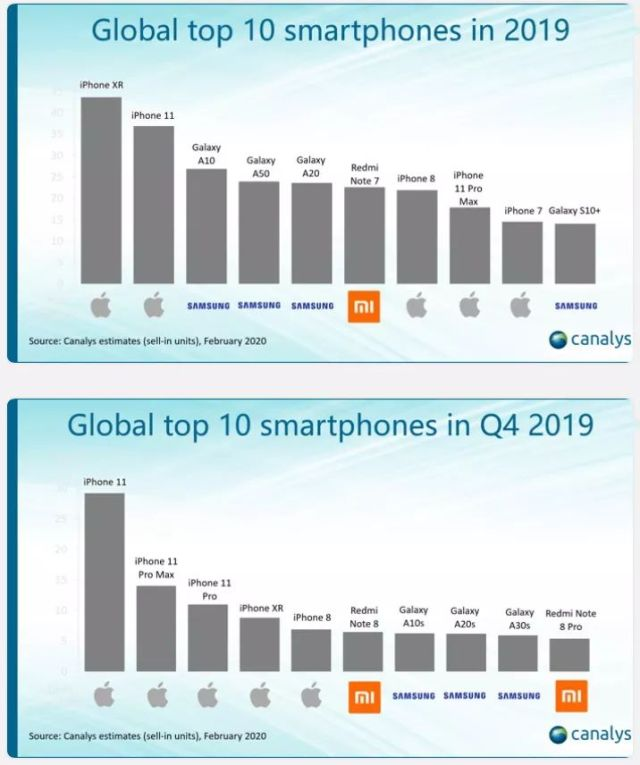 top 10 global smartphones canalys