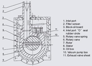 Gast Vacuum Pumps Wiring Diagram Vacuum Pump Switch Wiring