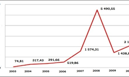 2000-2010: 10 ans de renforcement économique entre la Chine etl'Afrique