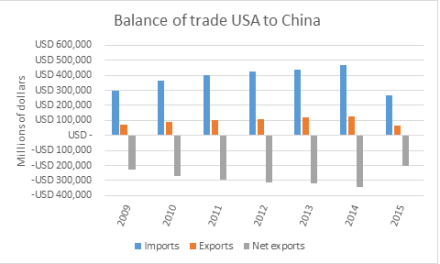 La Chine, premier partenaire commercial des Etats-Unis