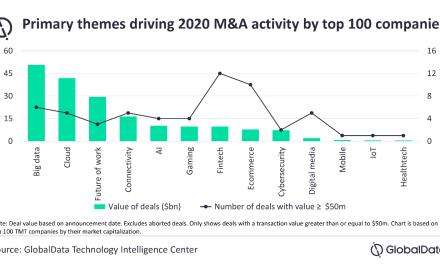 Tencent mène l'activité M&A en volume en 2020