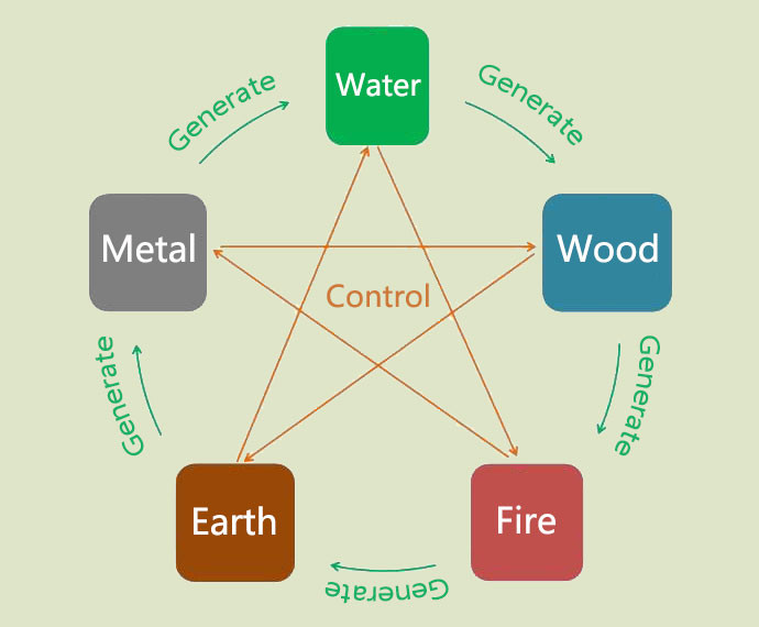five elements the 5