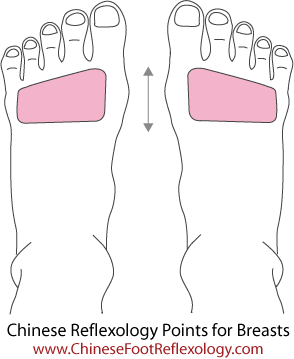 Reflexology breast point for breast health, natural treatments