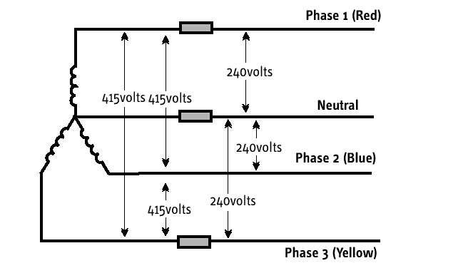 What is the difference between phase voltage and line