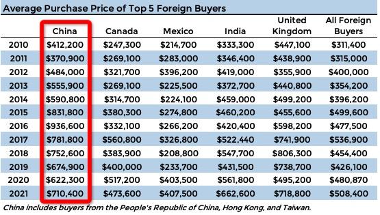 2021最新美国房产数据:中国买家交易额第一