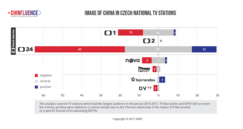 Image of China in Czech national TV stations