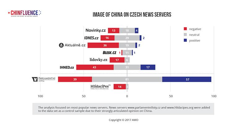 03_Image of China on Czech news servers_bar chart
