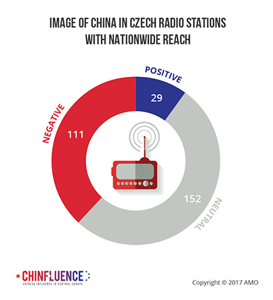 04_Image of China in Czech radio stations with nationwide reach_pie chart