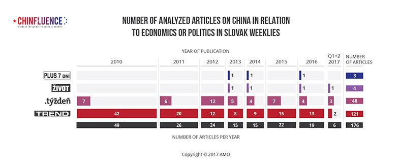 01_Number-of-analyzed-articles-on-China-in-relation-to-economics-or-politics-in-Slovak-weeklies-01_785px.jpg