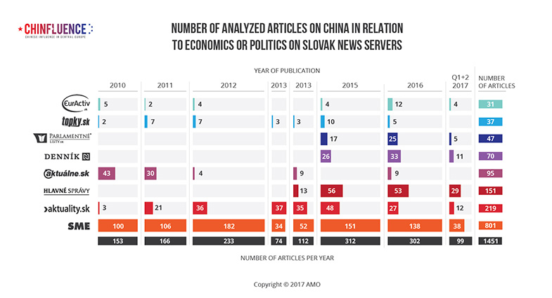 01_Number-of-analyzed-articles-on-China-in-relation-to-economics-or-politics-on-Slovak-news-servers-01_785px.jpg