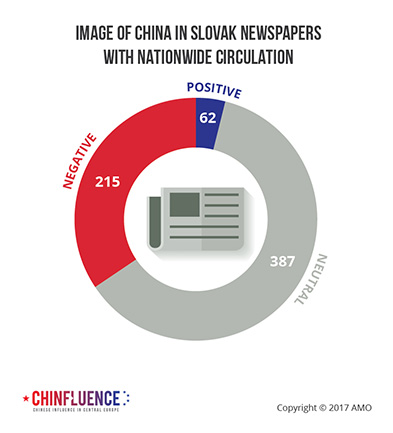 04_Image-of-China-in-Slovak-newspapers-with-nationwide-circulation-01_393px.jpg