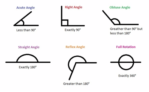 Mr. Galindo / Polygon Names & Angles