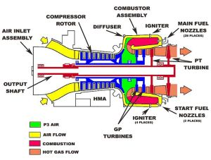 Boeing CH47D Chinook  the Powerplant