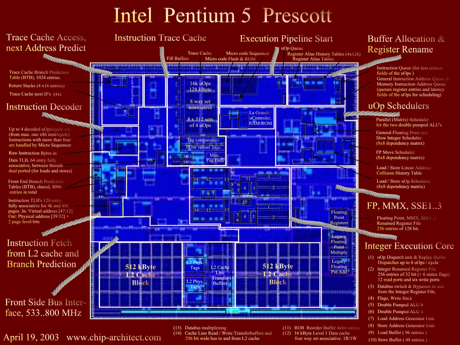 hight resolution of pentium 4 block diagram explanation wiring libraryclick here for