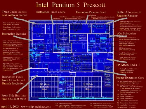 small resolution of pentium 4 block diagram explanation wiring libraryclick here for