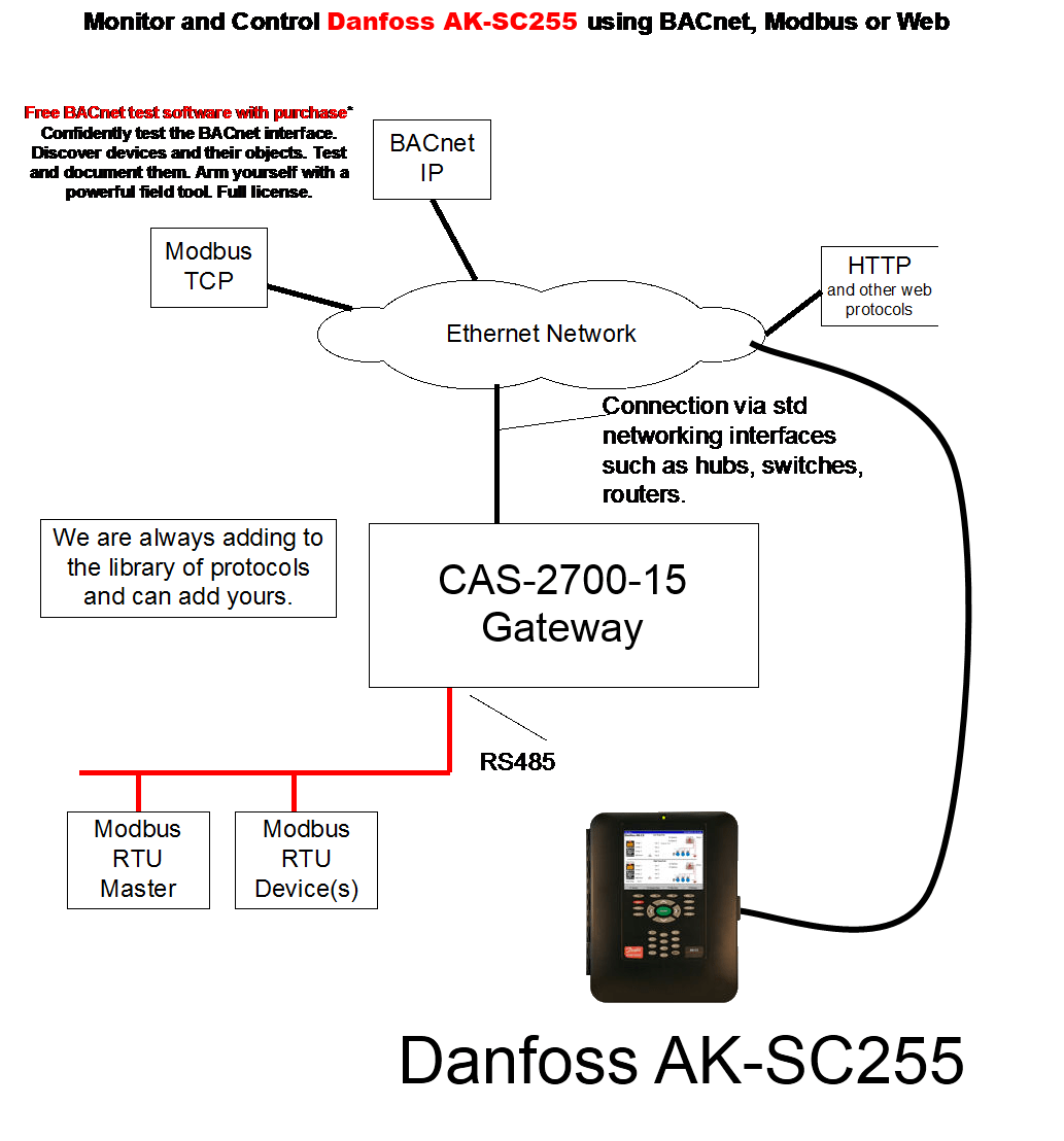 hight resolution of  danfoss connection diagram danfoss connection diagram chipkin automation systems bacnet wiring diagram at cita asia