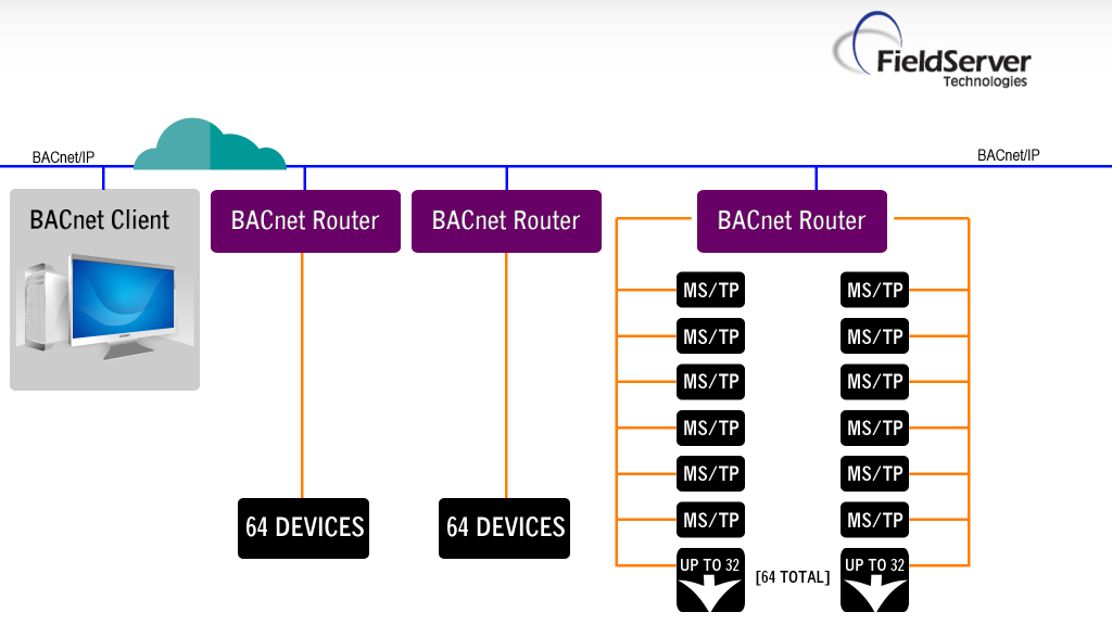 Bacnet Wiring Guide Fieldserver Bacnet Routers Chipkin Automation Systems