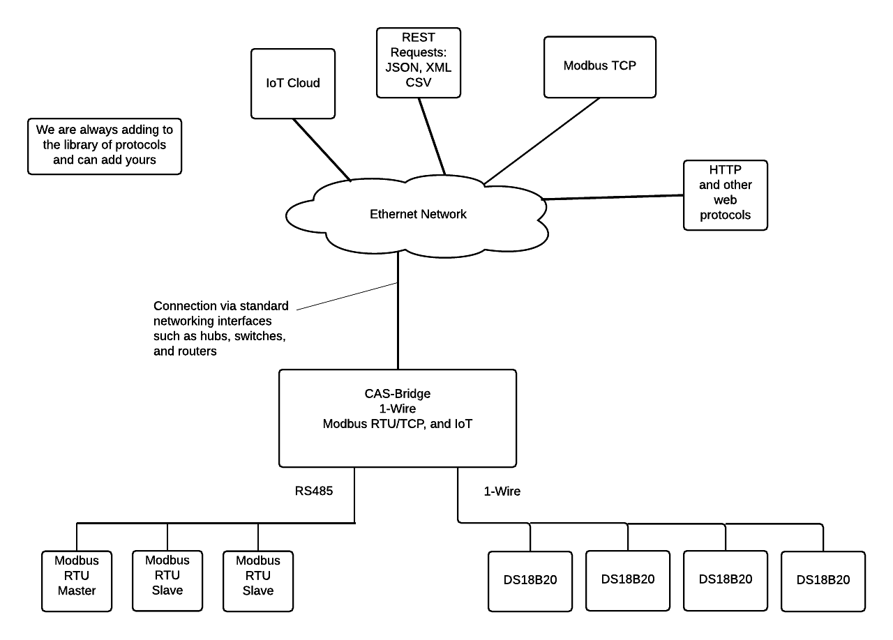 modbus rs485 wiring diagram john deere 2640 alternator rtu solutions