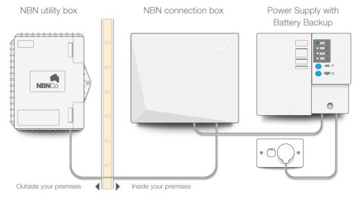 NBN Premises Topology
