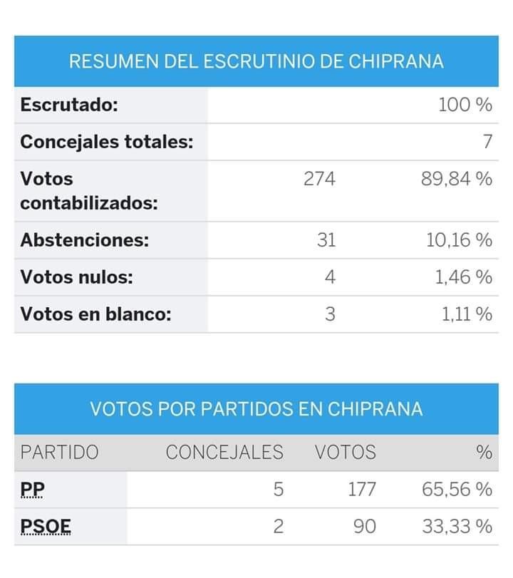 Resultado Elecciones Municipales 2019