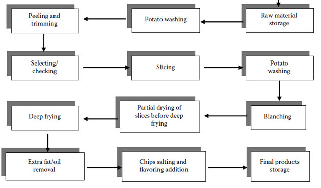 Processing Flow Chart of Potato Chips Production Line