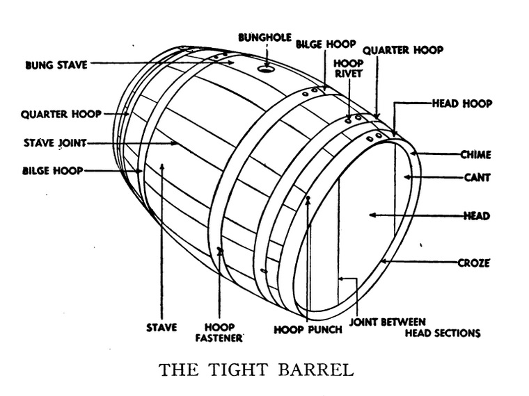 Technology that changed Chicago: Wooden Barrels, continued