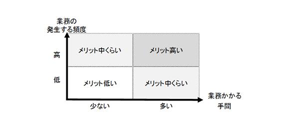 業務が発生する頻度と業務にかかる手間の表