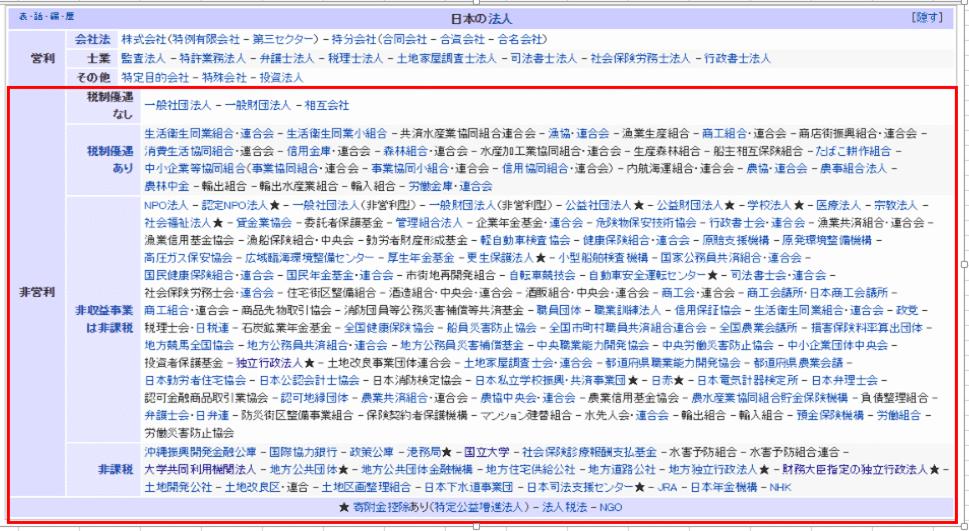 日本の法人の種類の表