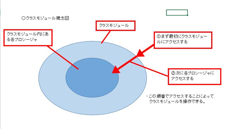 クラスモジュール概念図2