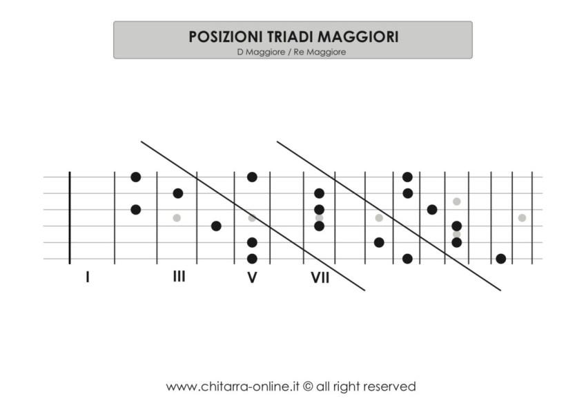 posizioni triadi maggiori_chitarra