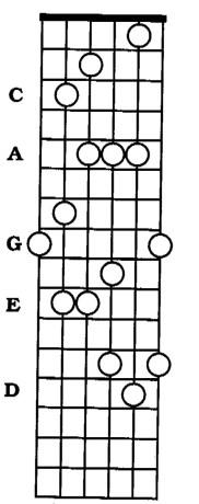 Sequenza CAGED chitarra