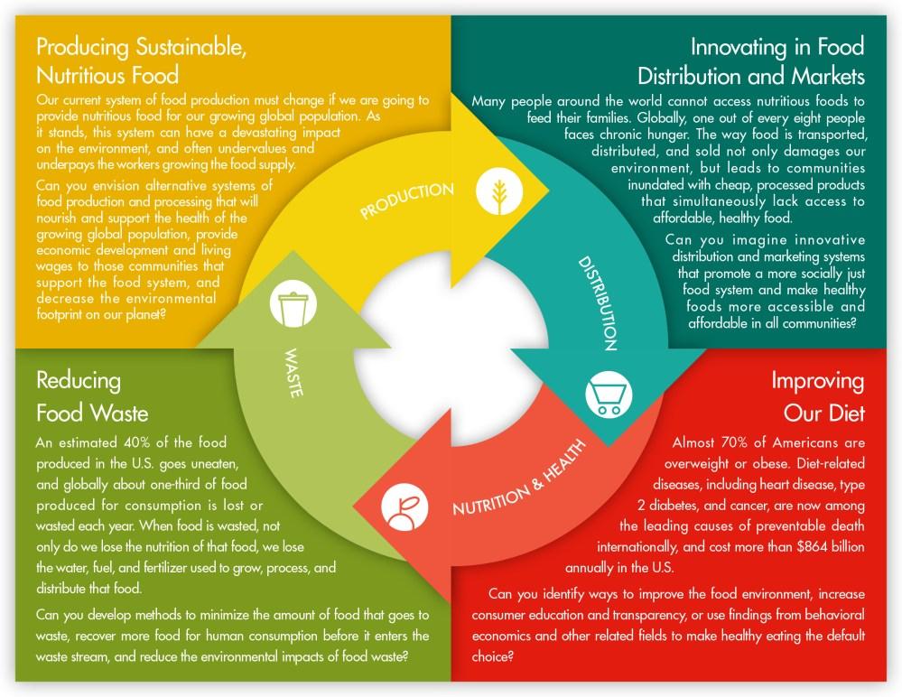 medium resolution of harvard deans food system challenge