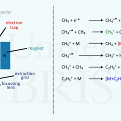 Schematic Diagram Of Mass Spectrometer 1996 Honda Civic Lx Fuse Box Spectrometry Equation Chemistry Tessshebaylo