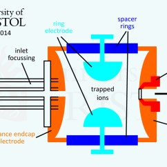 Schematic Diagram Of Mass Spectrometer Rascal 600 Wiring Esi Qit Electrospray Ionization