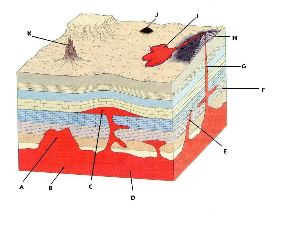 medium resolution of igneous rocks rock formation diagram igneous structures diagram