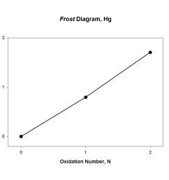 frost diagram mercury [ 1050 x 872 Pixel ]