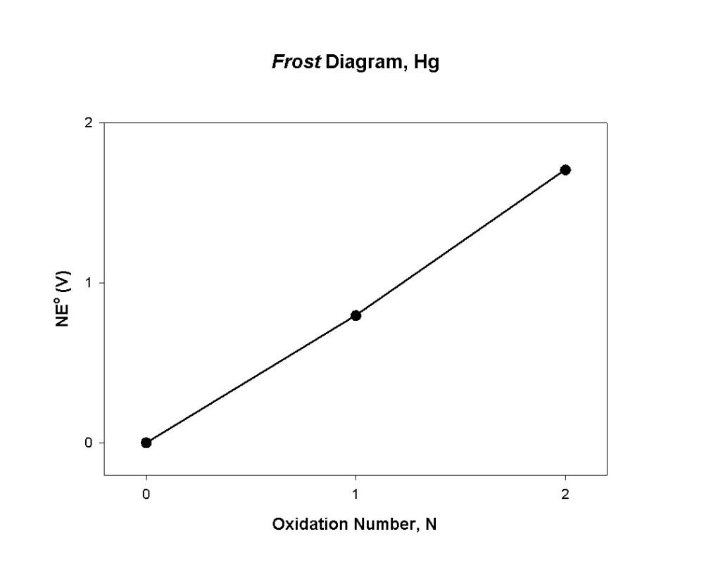 medium resolution of frost diagram mercury