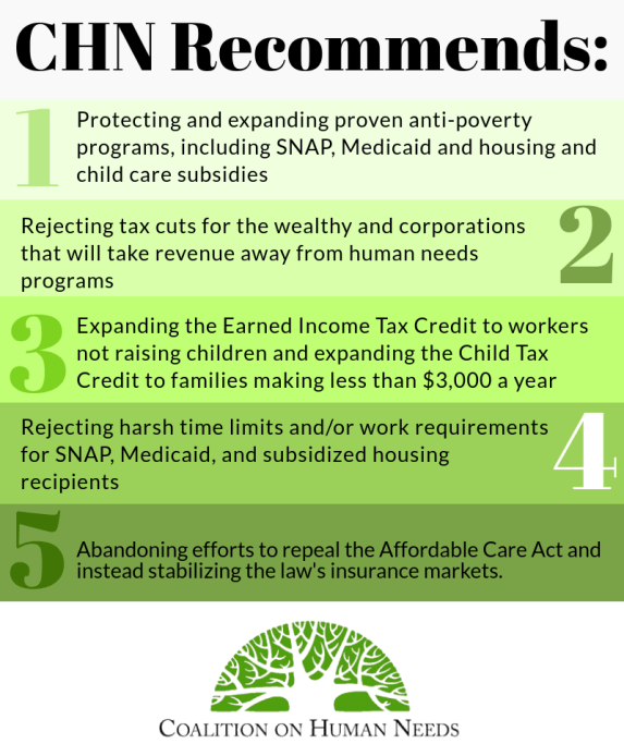 CHN's recommendations on reducing poverty