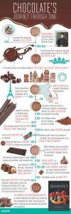 history of chocolates infographic