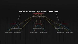 SILO štruktúra webu
