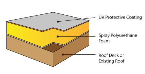 We Covered The Extensive Benefits Of Spray Foam Roofing And Took A Look At Roof  Spray Foam Problems In Previous Blog Posts. In Reality, Spray Foam Roofing  ...