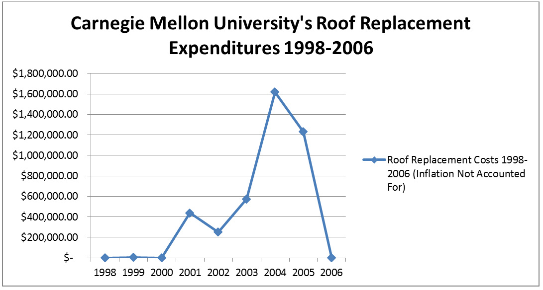 Roof Replacement Study